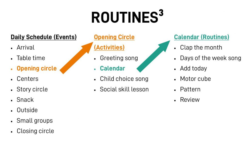 Diagram shows daily schedule then breaks down opening circle into separate activities. Calendar activity is further broken down into routines.