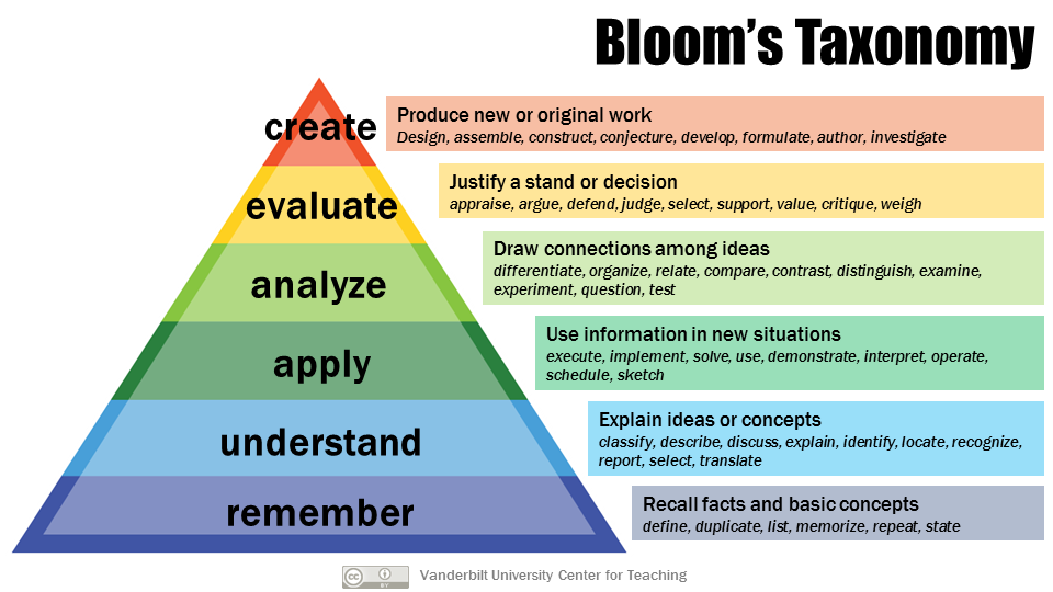 Graphic illustrating Bloom's Taxonomy